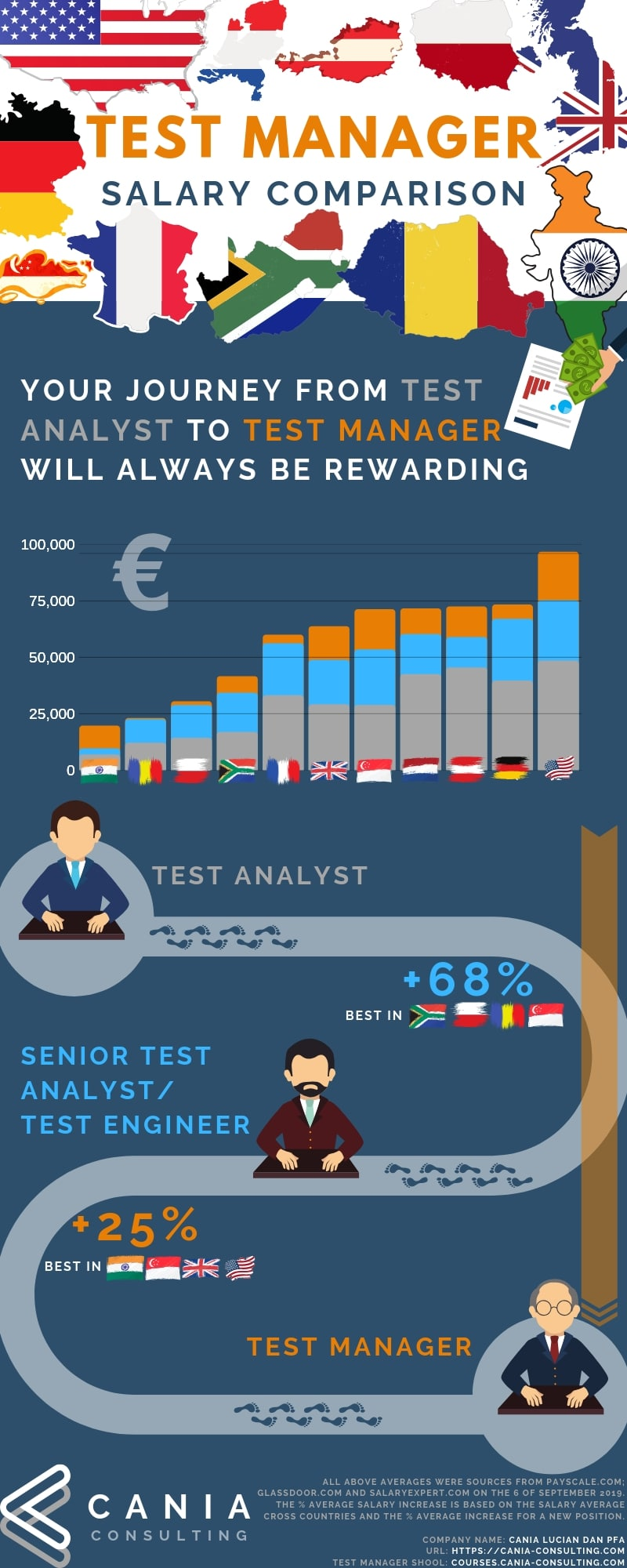 Test Manager Salary