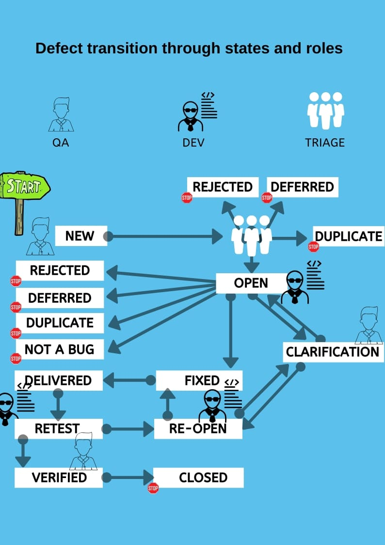 Defect management3