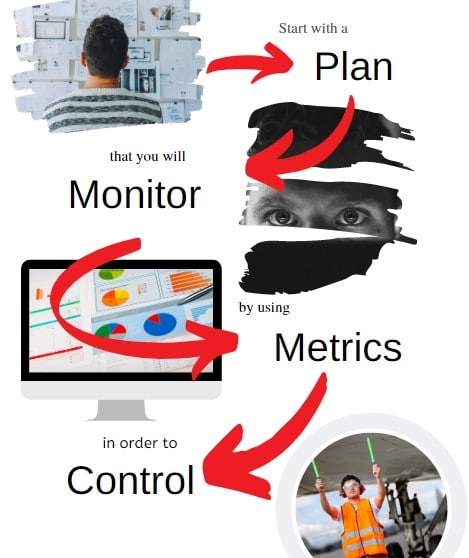 Test manager plan monitor metrics control
