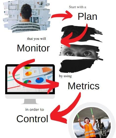 Test manager plan monitor metrics control