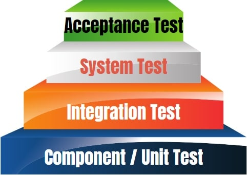test manager test levels