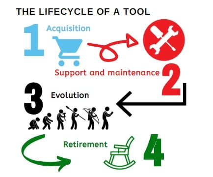 test tool lifecycle