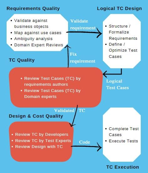 Requirements based testing 2