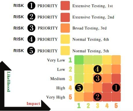 Risk based testing techniques 4