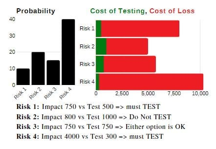 Risk based testing techniques 6